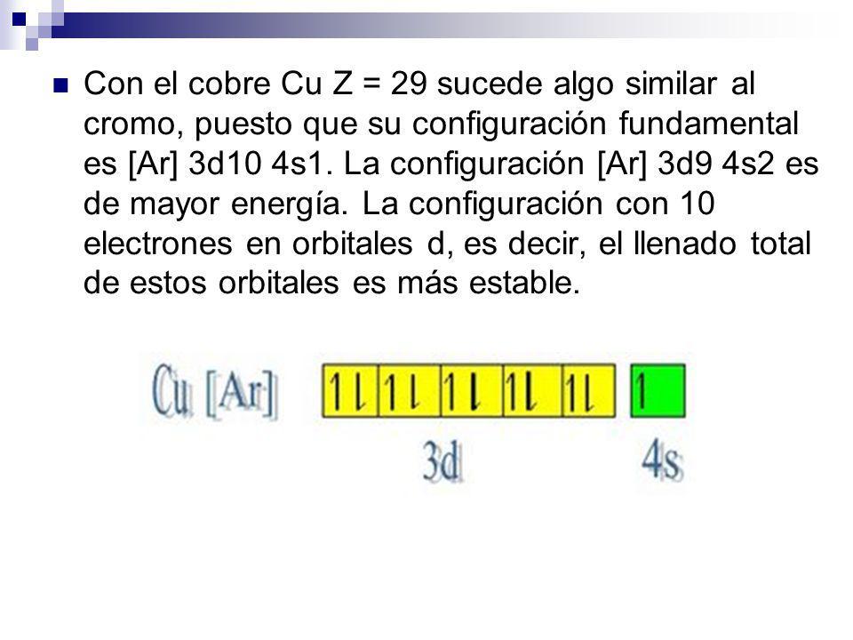 Con el cobre Cu Z = 29 sucede algo similar al cromo, puesto que su configuración fundamental es [Ar] 3d10 4s1.